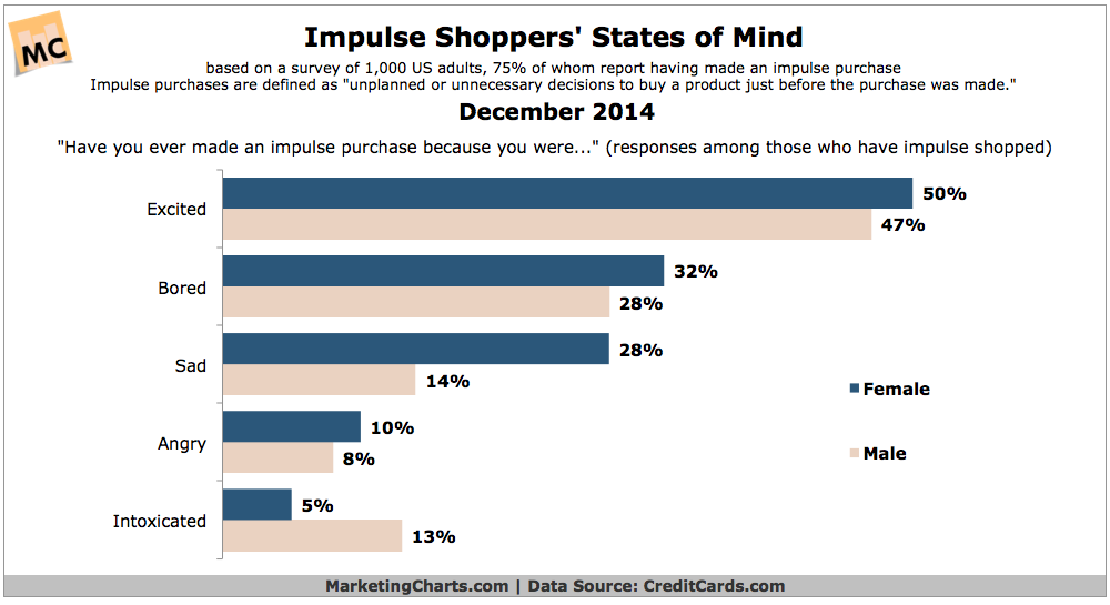 The Mind Of The Impulse Shopper, December 2014 [CHART]
