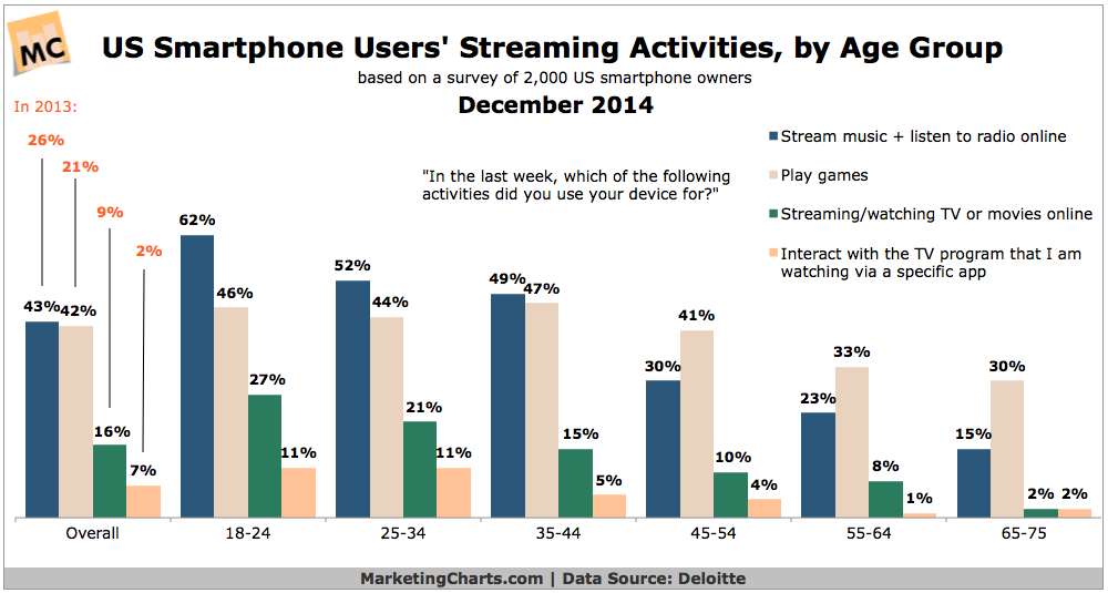 Mobile Streaming By Age Group, December 2014 [CHART]