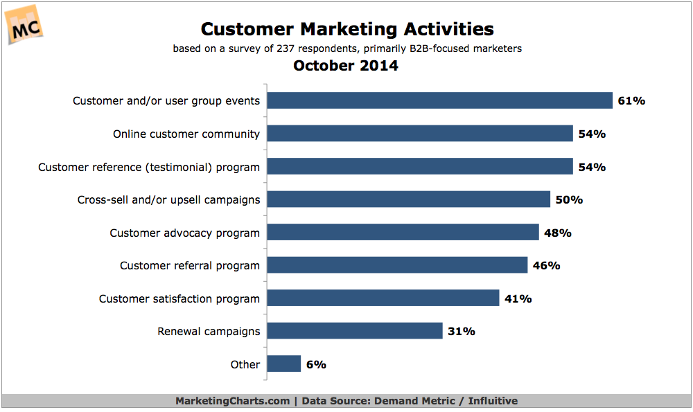 Top Methods For Marketing To Existing Customers, October 2014 [CHART]
