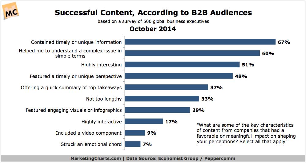 Top Characteristics Of Successful B2B Content, October 2014 [CHART]