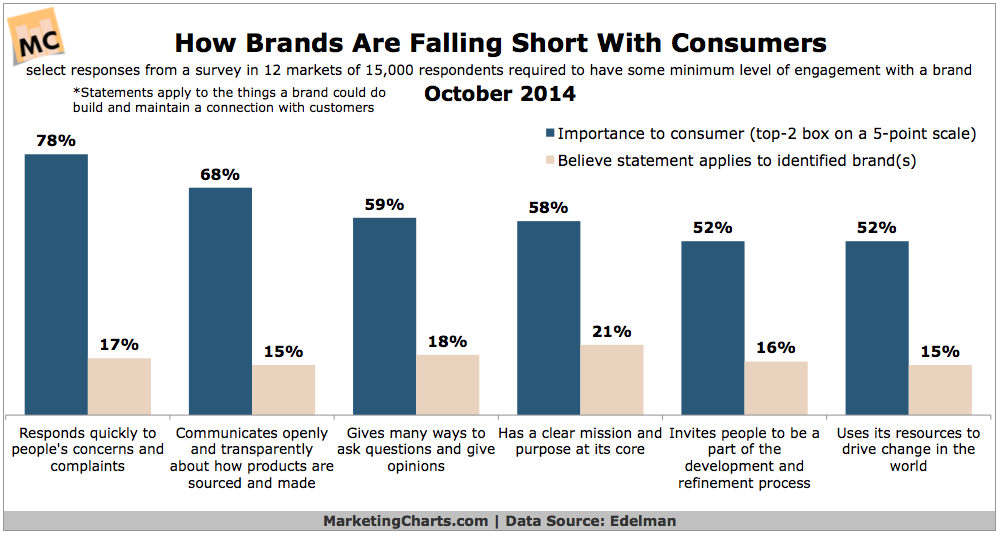 How Brands Are Falling Failing Consumers, October 2014 [CHART]