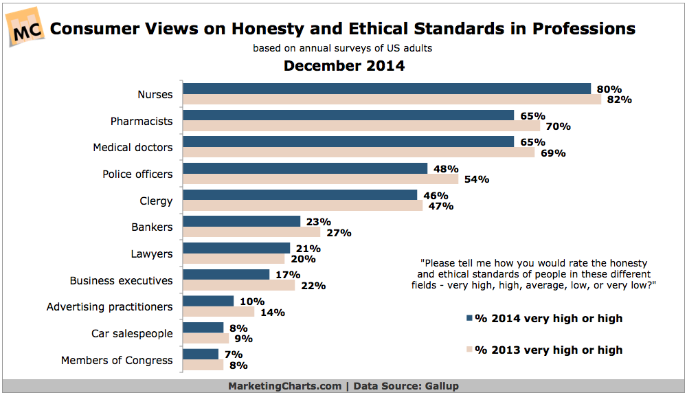 Consumers' Ratings Of Professional Honesty & Ethics, December 2014 [CHART]