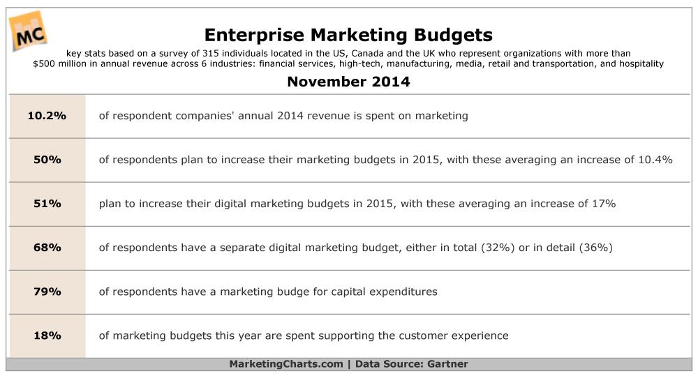 Enterprises Marketing Budgets For 2015 [TABLE]