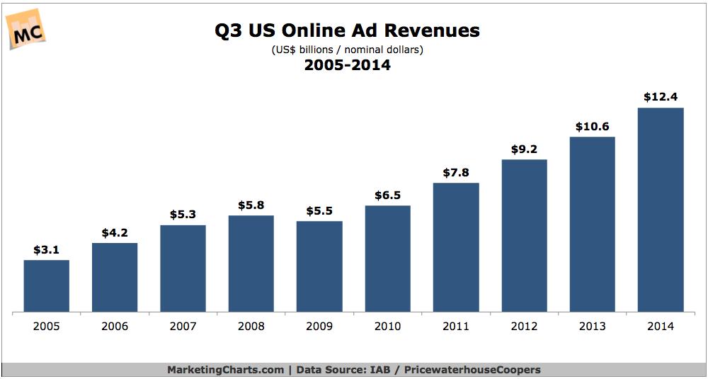 US Online Ad Revenue, 2005-2014 [CHART]