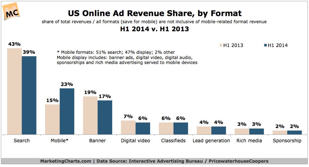 Online Ad Revenue Share By Format, 2013 vs 2014 [CHART]