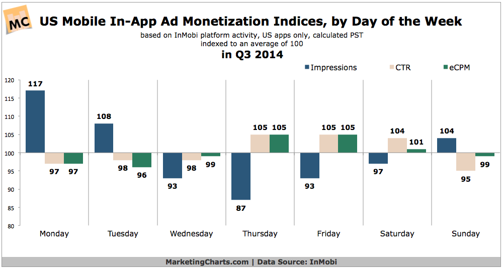 Mobile In-App Ad Monetization By Day Of The Week, Q3 2014 [CHART]