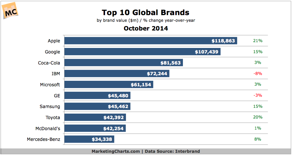 Top 10 Global Brands, October 2014 [CHART]
