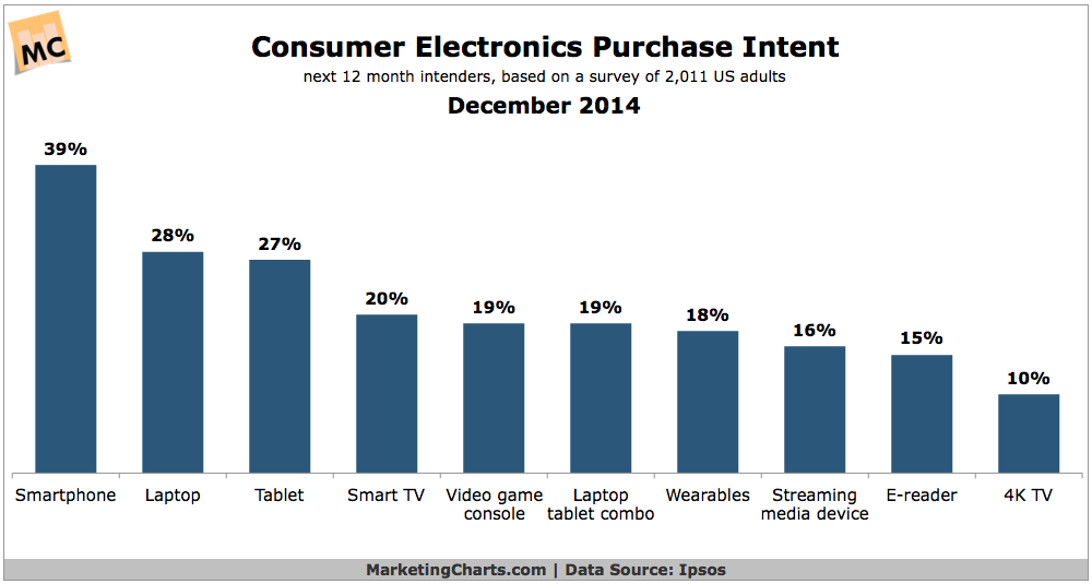Consumer Electronics Purchase Intent, December 2014 [CHART]