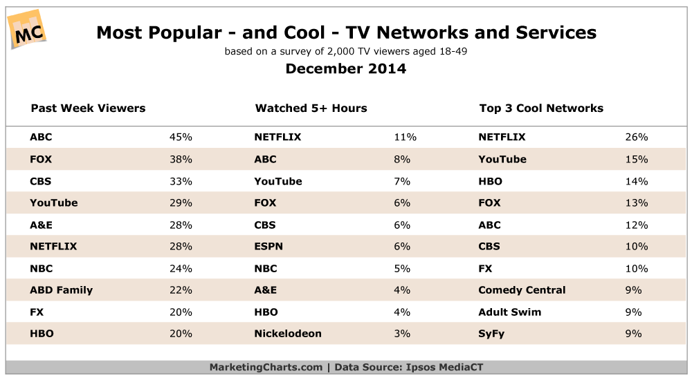 Most Popular TV Networks & Services, December 2014 [TABLE]