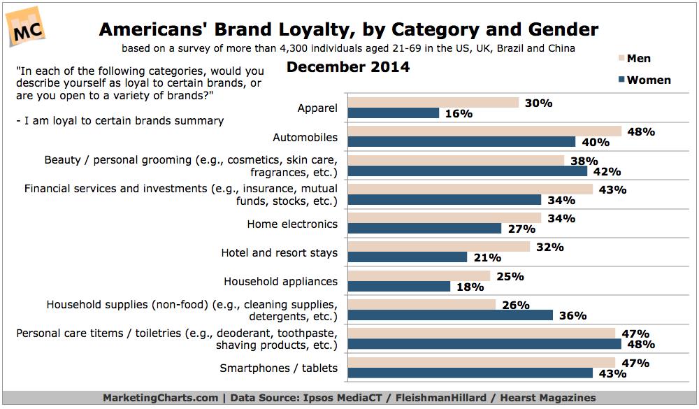 Brand Loyalty By Gender, December 2014 [CHART]