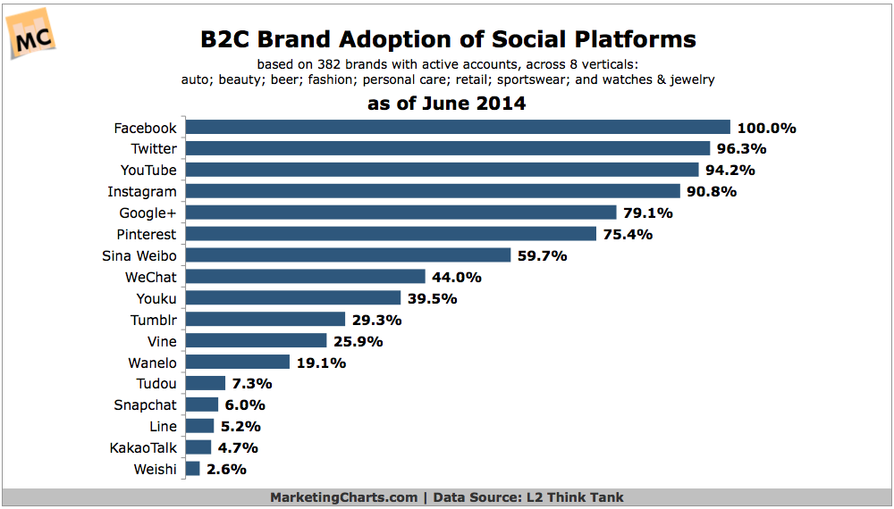 Top Social Channels Adopted By B2C Brands, June 2014 [CHART]