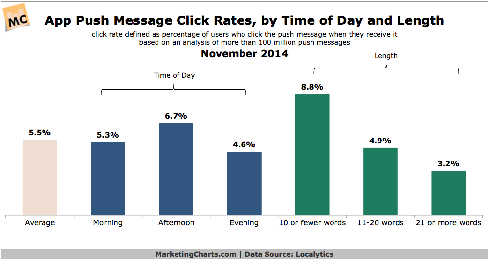 App Push Message Click Rates, November 2014 [CHART]