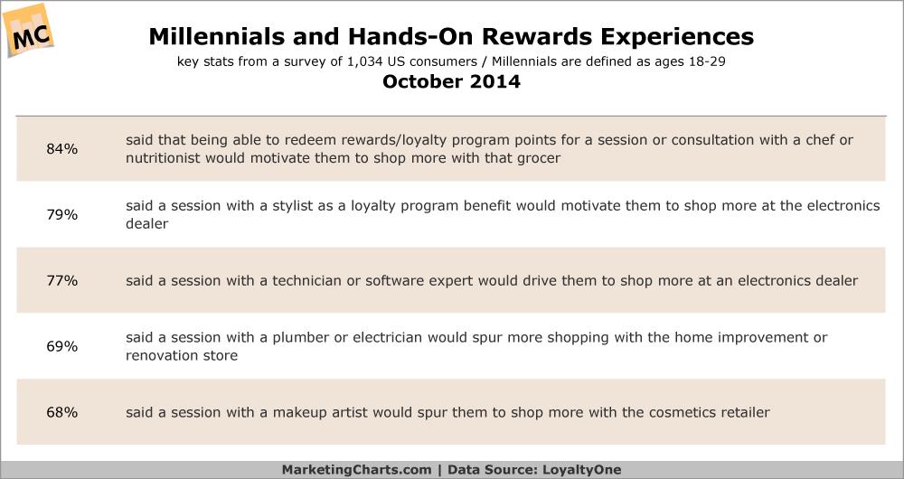 Millennials' Attitudes Toward Rewards Experiences, October 2014 [TABLE]