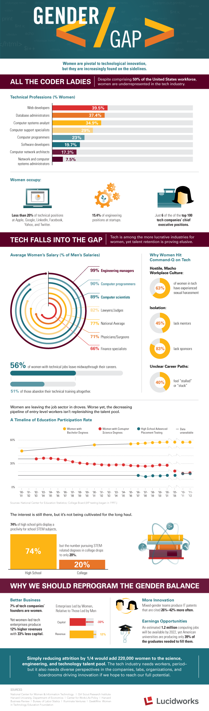 Women In Technology [INFOGRAPHIC]