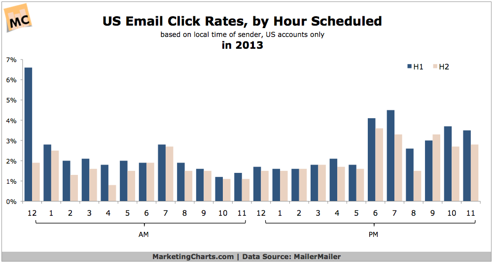 US Email Click-Through Rates By Hour, 2013 [CHART]