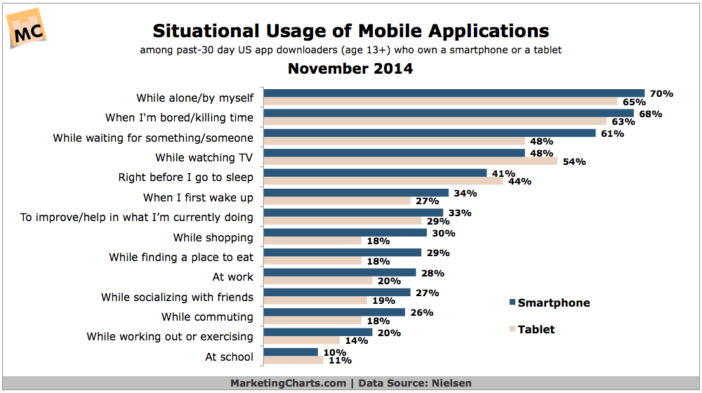 How & Where People Use Mobile Apps, November 2014 [CHART]