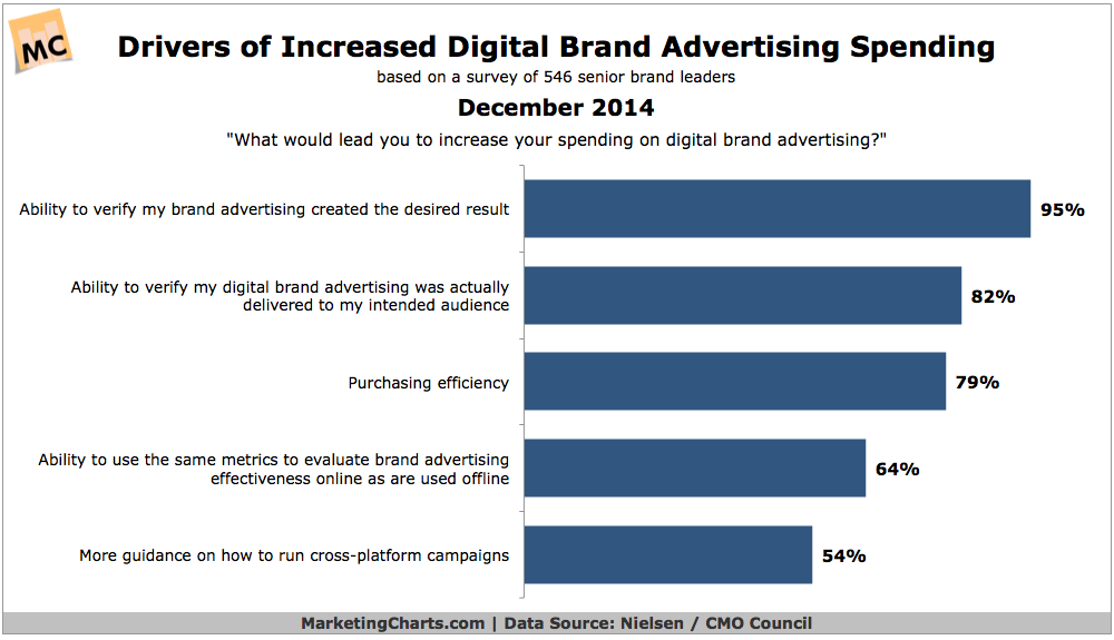 Top Drivers of Online Brand Ad Spending, December 2014 [CHART]