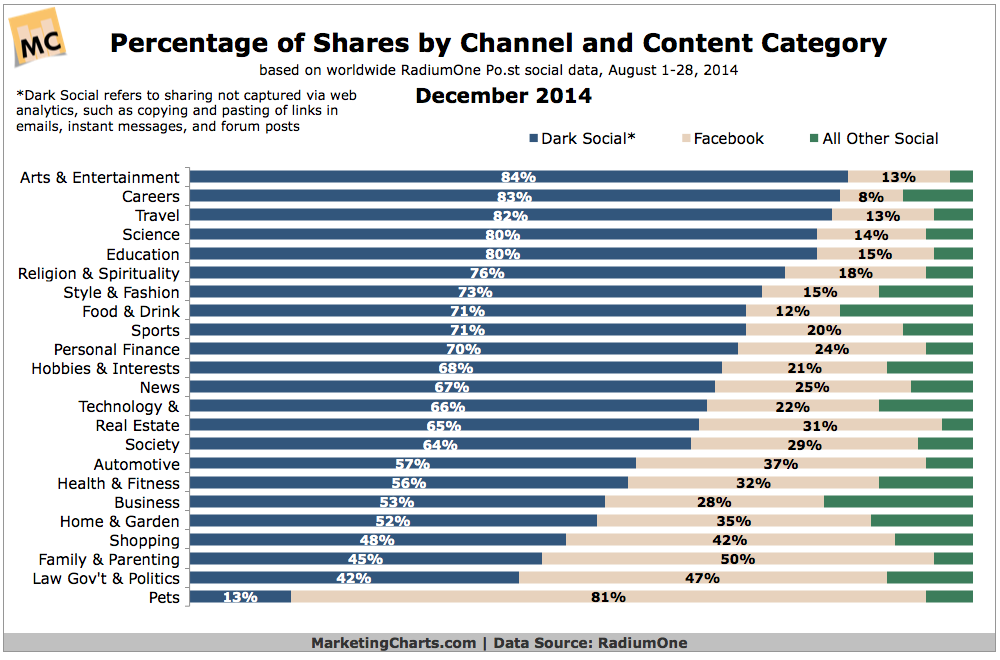 Dark Social Sharing By Content Type, December 2014 [CHART]