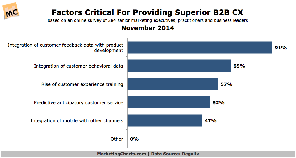 Top Factors Affecting B2B Customer Experience, November 2014 [CHART]