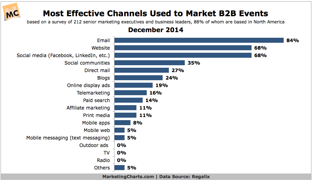 Most Effective Channels To Promote B2B Events, December 2014 [CHART]