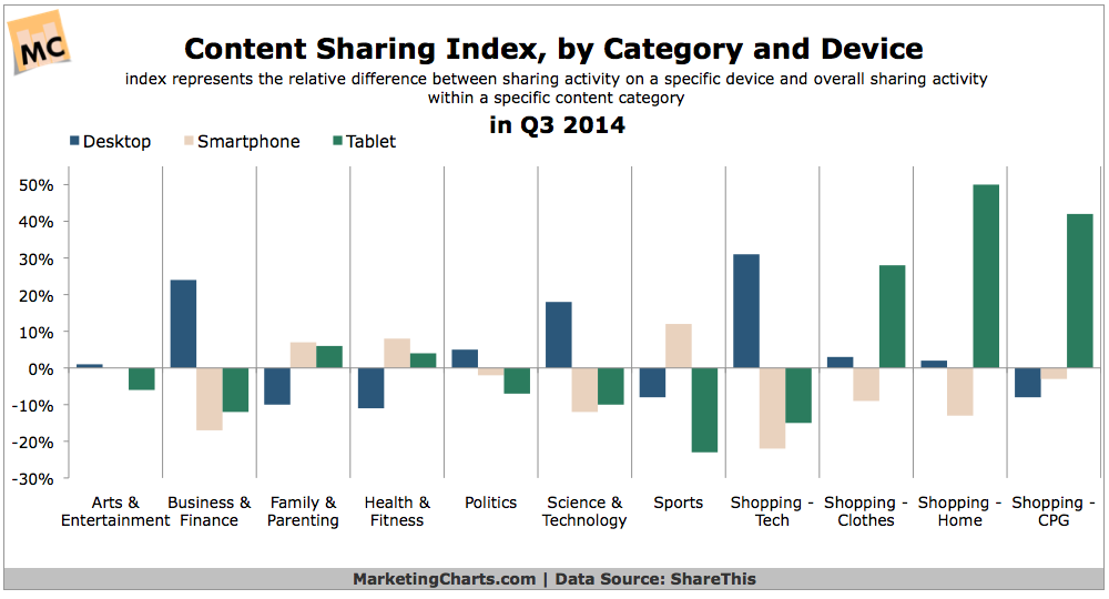 Content Sharing Activities By Category, Q3 2014 [CHART]