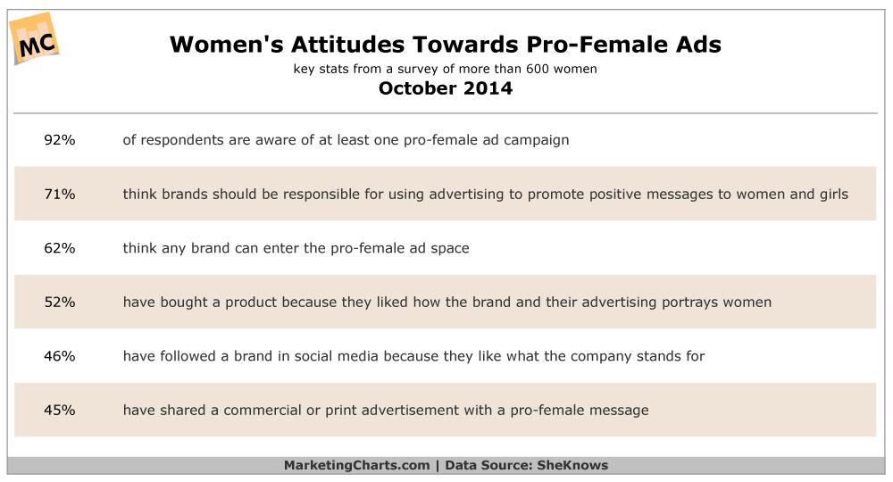 Females' Attitudes Toward Pro-Woman Ads, October 2014 [TABLE]