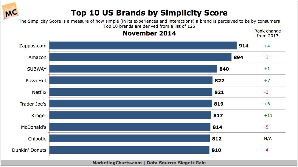 Top 10 Simplest Brands, November 2014 [CHART]