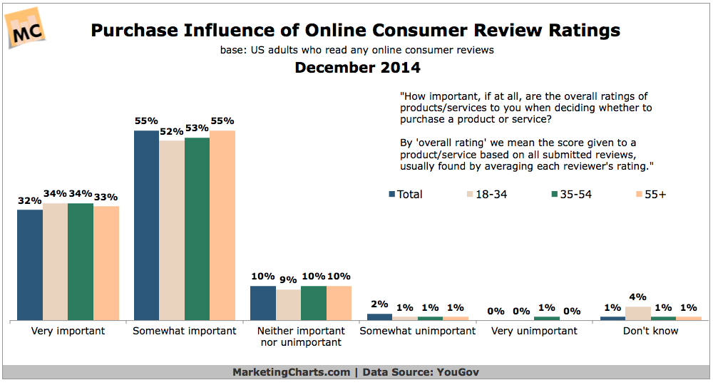 Online Consumer Reviews' Influence Over Purchases, December 2014 [CHART]