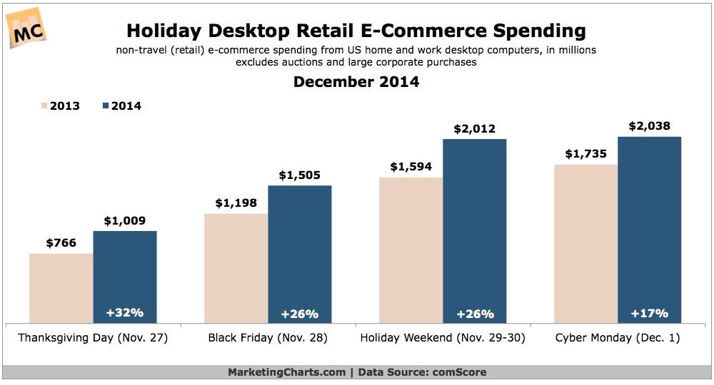 Holiday Desktop eCommerce Spending, December 2014 [CHART]