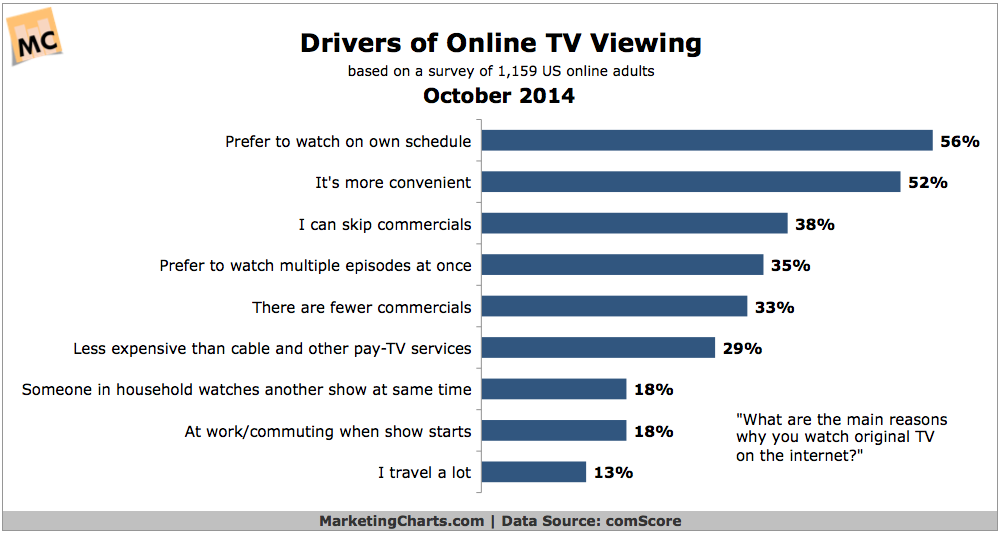 Why People Watch TV Online, October 2014 [CHART]