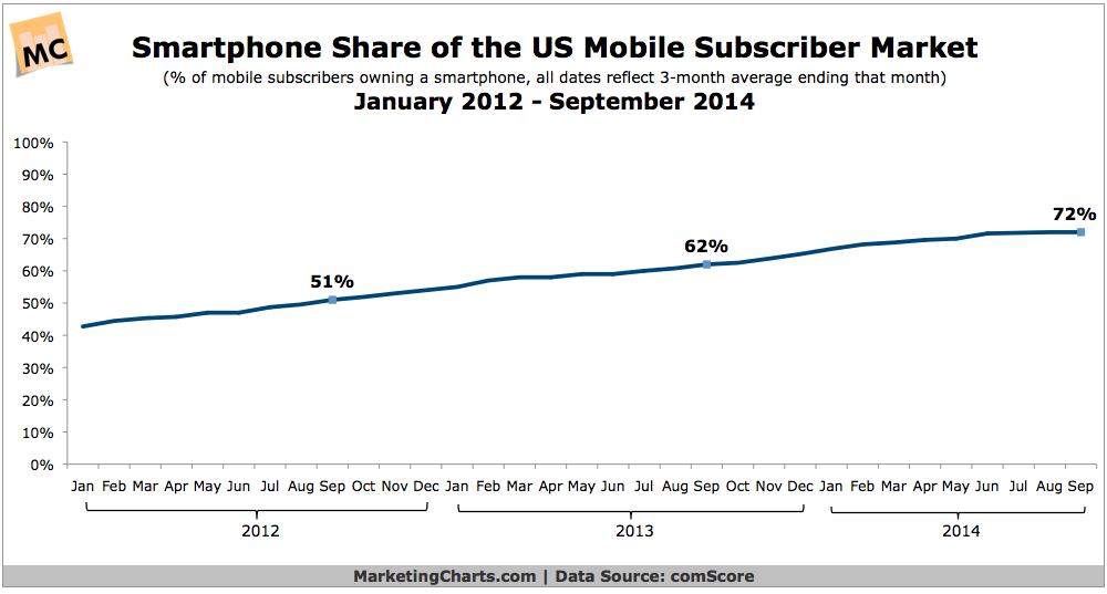 US Smartphone Penetration Growth, 2012-2014 [CHART]