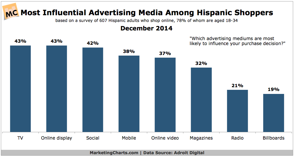 Most Influential Advertising Among Hispanic Shoppers, December 2014 [CHART]