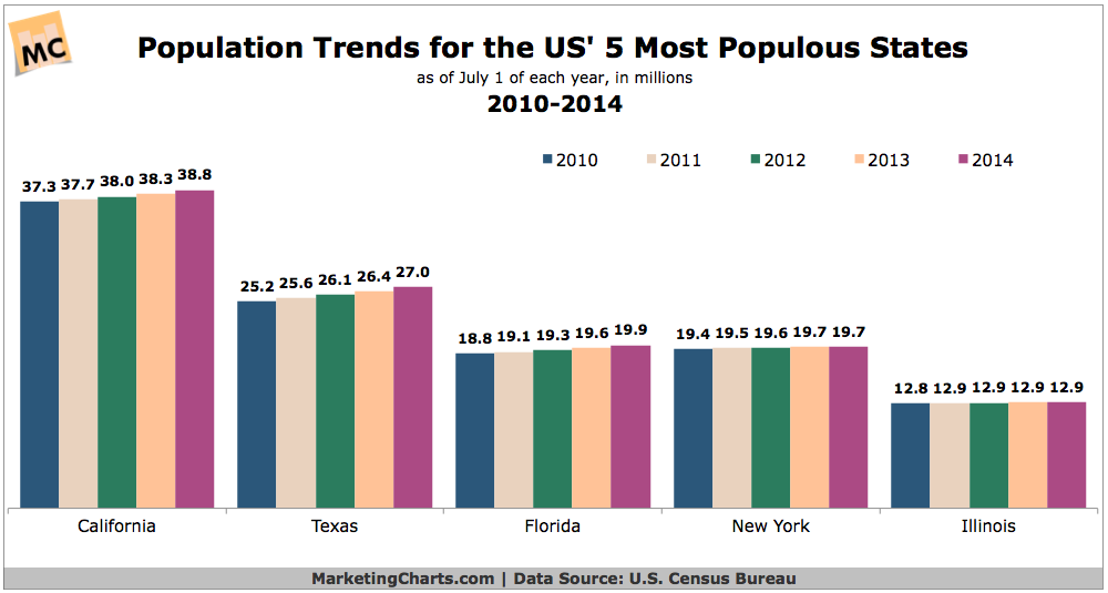 5 Most Populous States, 2010-2014 [CHART]