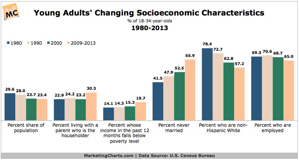 Young Adults' Socioeconomic Characteristics, 1980-2013 [CHART]