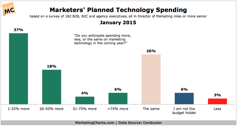 Marketers' Planned Tech Spending, January 2015 [CHART]