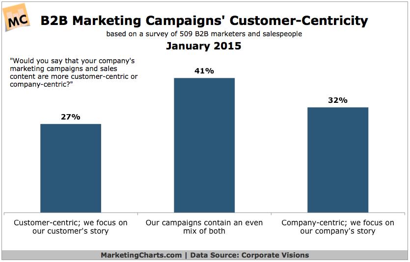 Customer-Centricity Of B2B Marketing Campaigns, January 2015 [CHART]