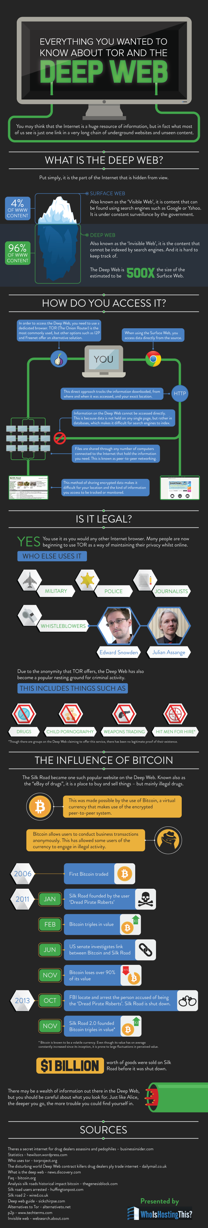 The Deep Web [INFOGRAPHIC]