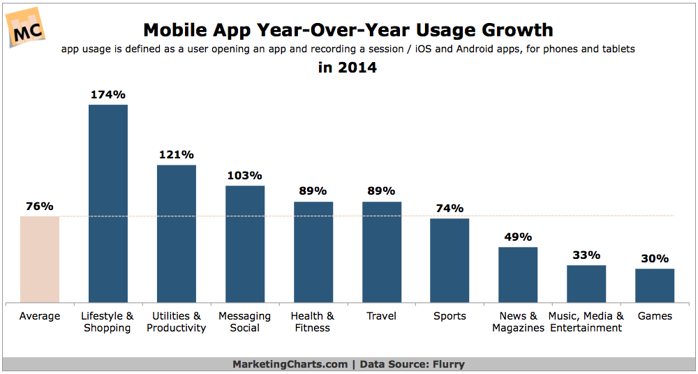Mobile App YoY Usage Growth in 2014 [CHART]