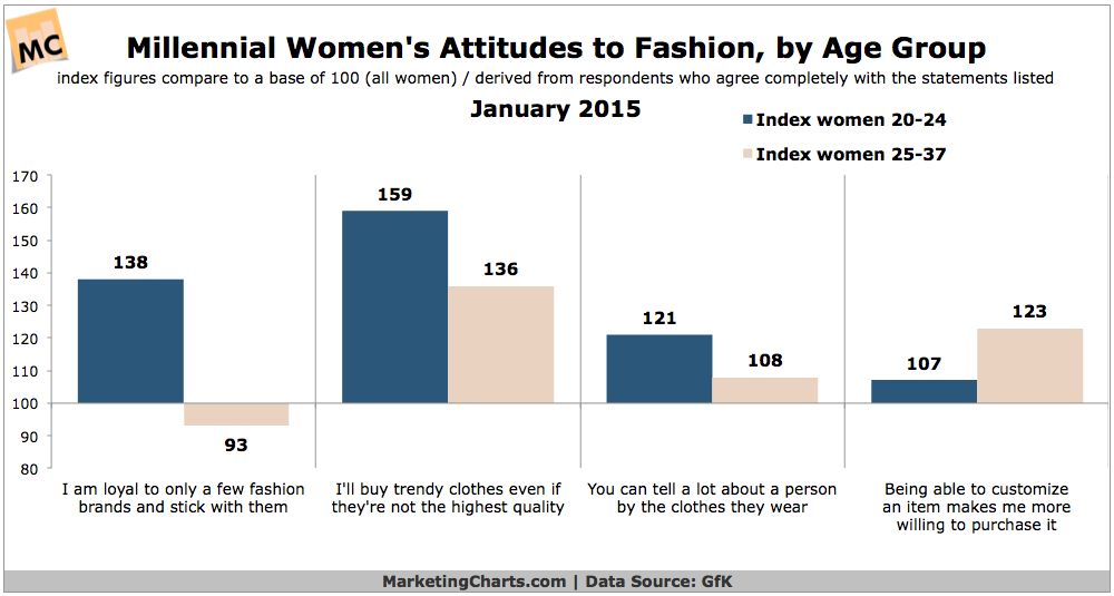 Millennial Women's Attitudes Toward Fashion, January 2015 [CHART]