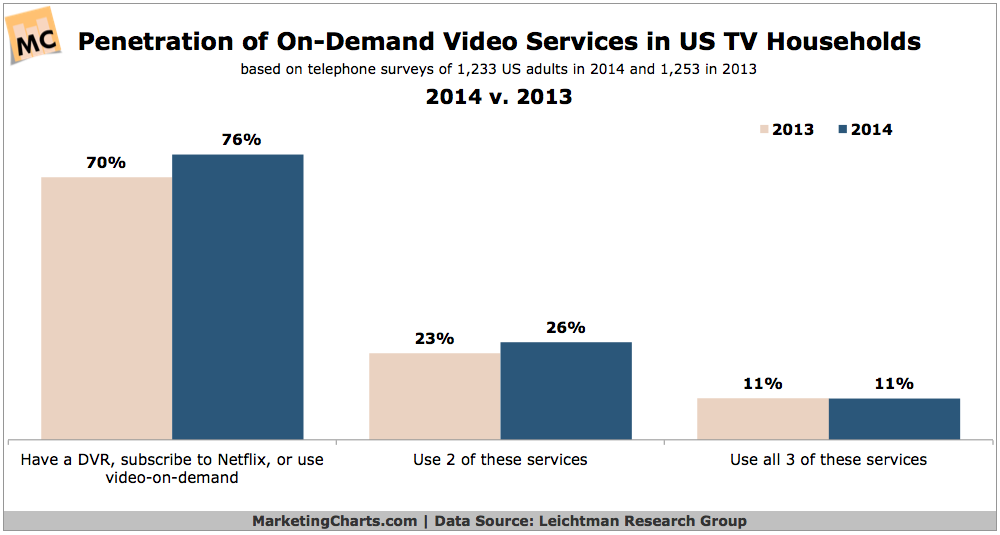 Penetration Of On-Demand Video Services, 2013 vs 2014 [CHART]