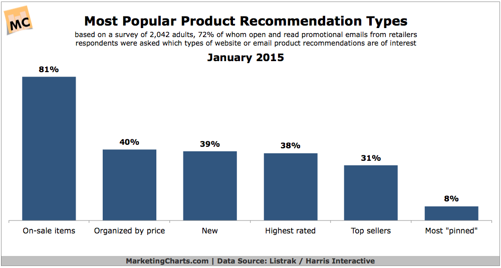 Most Popular Types Of Product Recommendations, January 2015 [CHART]