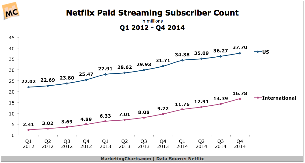 Netflix Paid Streaming Subscribers, 2012-2014 [CHART]