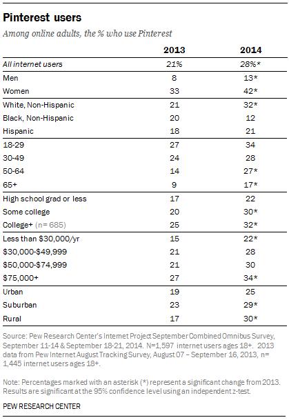 Pinterest Demographics [TABLE]