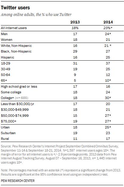 Twitter Demographics, 2013 & 2014 [TABLE]