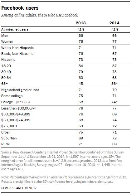 Facebook Demographics [TABLE]