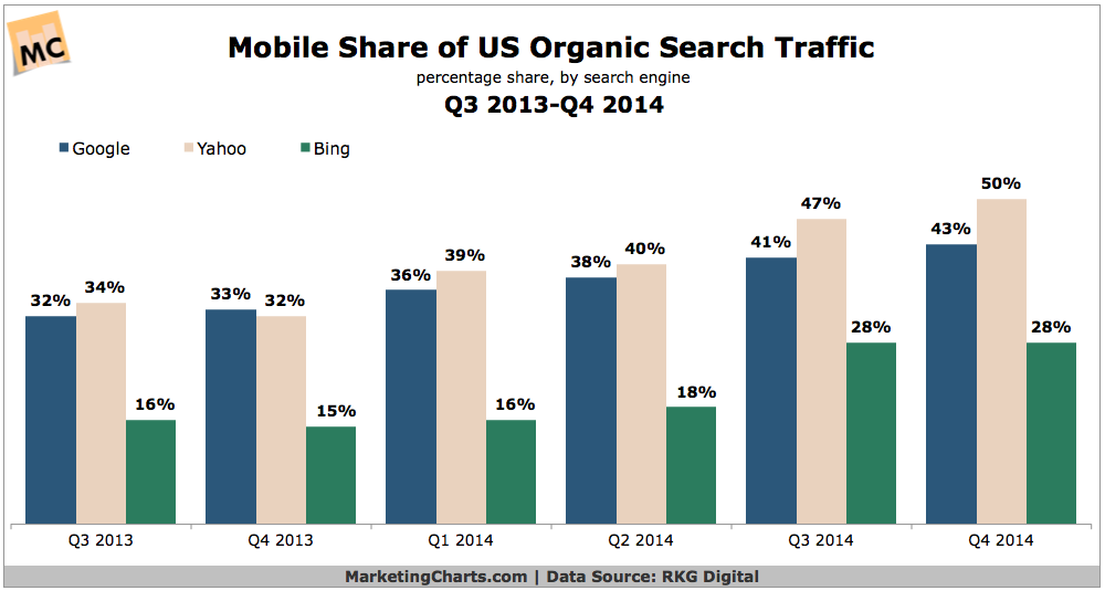 Mobile Share Of US Organic Search Traffic, Q3 2013-Q4 2014 [CHART]