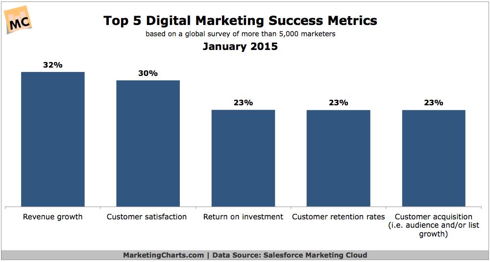 Top 5 Online Marketing Success Metrics, January 2015 [CHART]