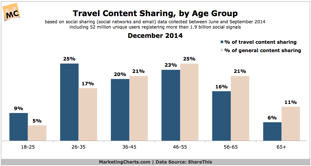 Travel Content Sharing By Age Group, December 2014 [CHART]