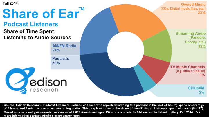 Share Of Time Spent Listening To Audio Content [CHART]