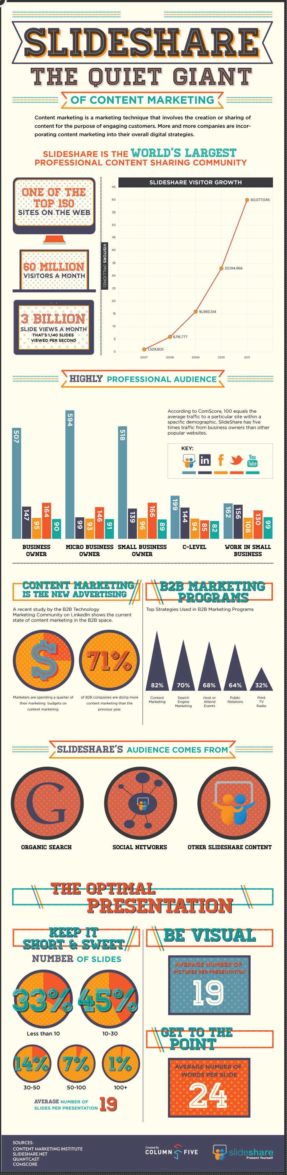 Content Marketing On SlideShare [INFOGRAPHIC]